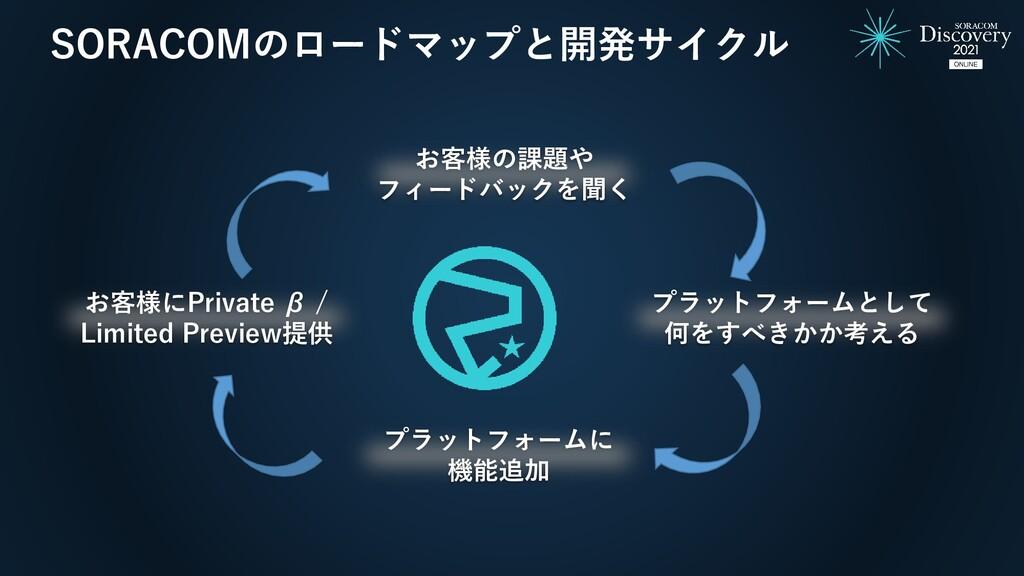 SORACOMのロードマップと開発サイクル お客様の課題や フィードバックを聞く プラットフォ...