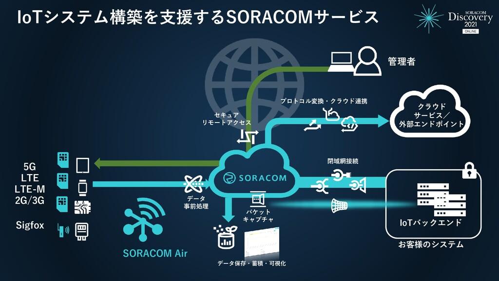 IoTシステム構築を支援するSORACOMサービス IoTバックエンド お客様のシステム 閉域...