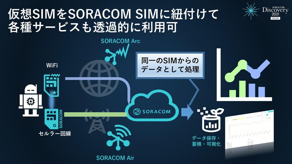 データ保存・ 蓄積・可視化 SORACOM Air 仮想SIMをSORACOM SIMに紐付け...