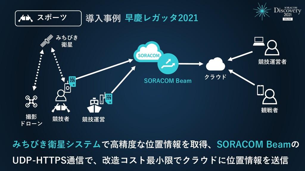 早慶レガッタ2021 導入事例 みちびき衛星システムで高精度な位置情報を取得、SORACOM ...
