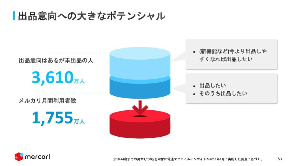 53 出品意向への大きなポテンシャル 3,610万人 出品意向はあるが未出品の人 1,755万...