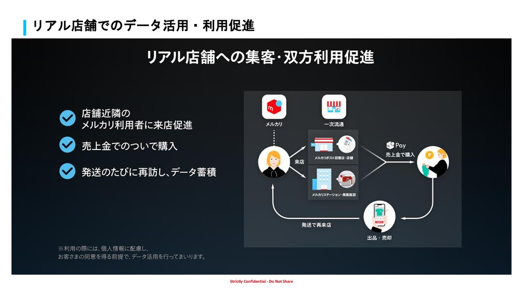Strictly Confidential - Do Not Share リアル店舗でのデータ...