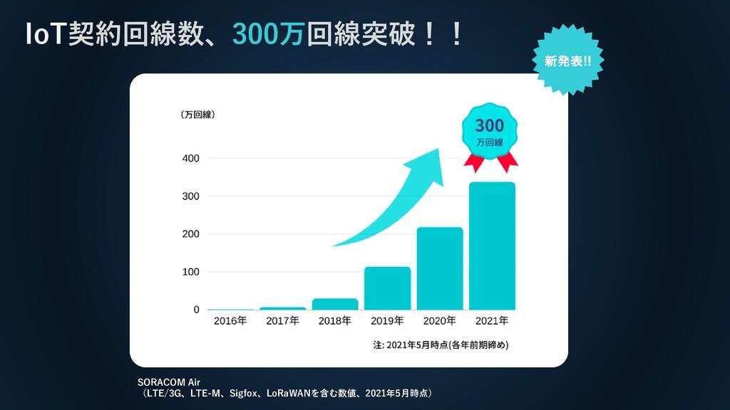 IoT契約回線数、300万回線突破!! SORACOM Air (LTE/3G、LTE-M、S...