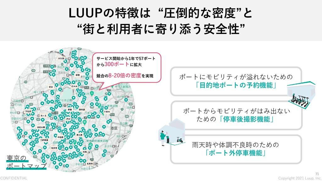 CONFIDENTIAL Copyright 2021 Luup, Inc. 71 LUUPの...