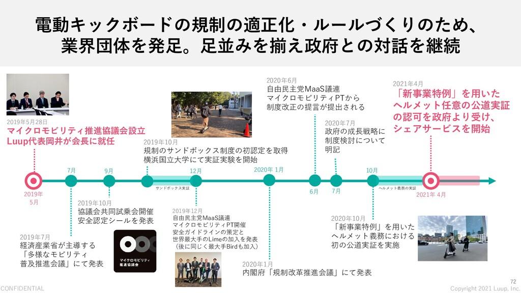 CONFIDENTIAL Copyright 2021 Luup, Inc. 72 電動キック...