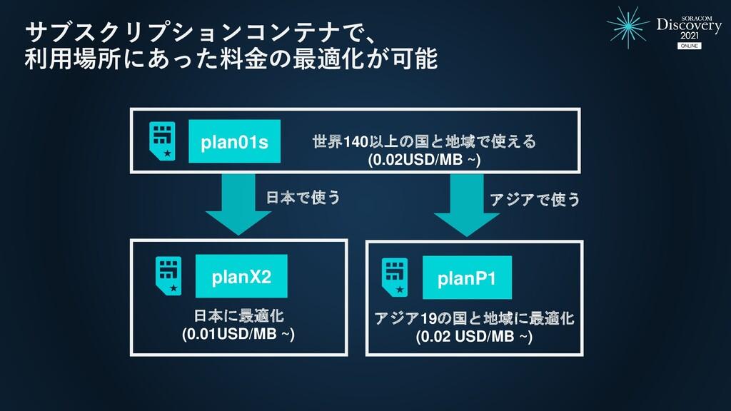 サブスクリプションコンテナで、 利用場所にあった料金の最適化が可能 plan01s 日本で使う...