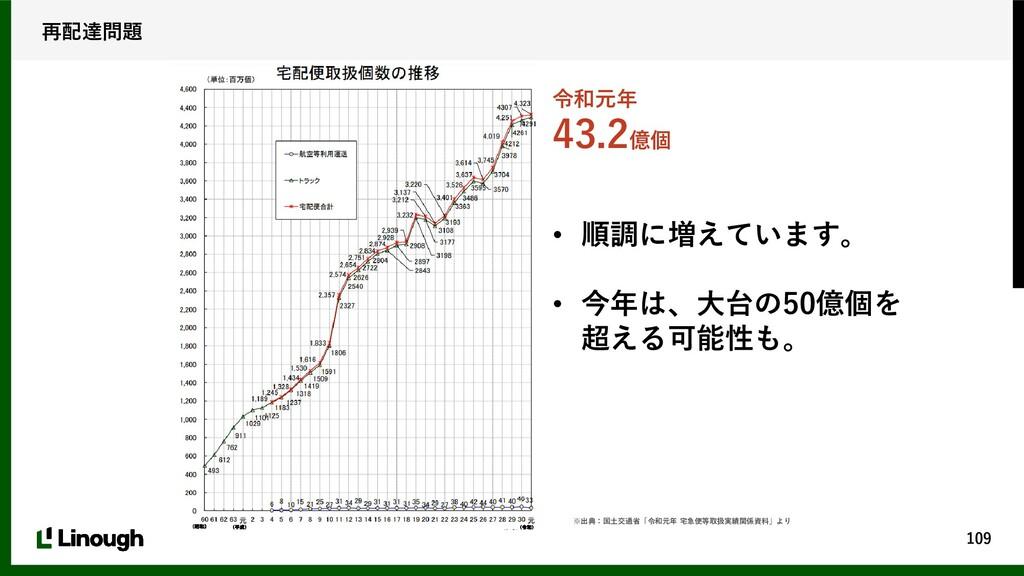 109 再配達問題 • 順調に増えています。 • 今年は、大台の50億個を 超える可能性も。 ...