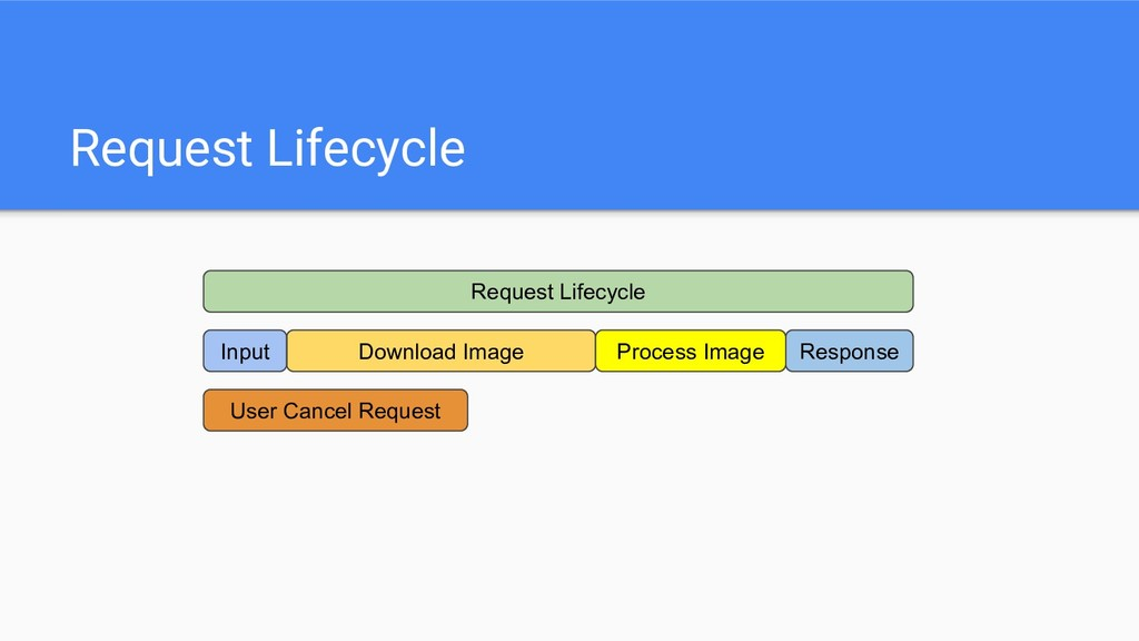 Request Lifecycle Request Lifecycle Download Im...