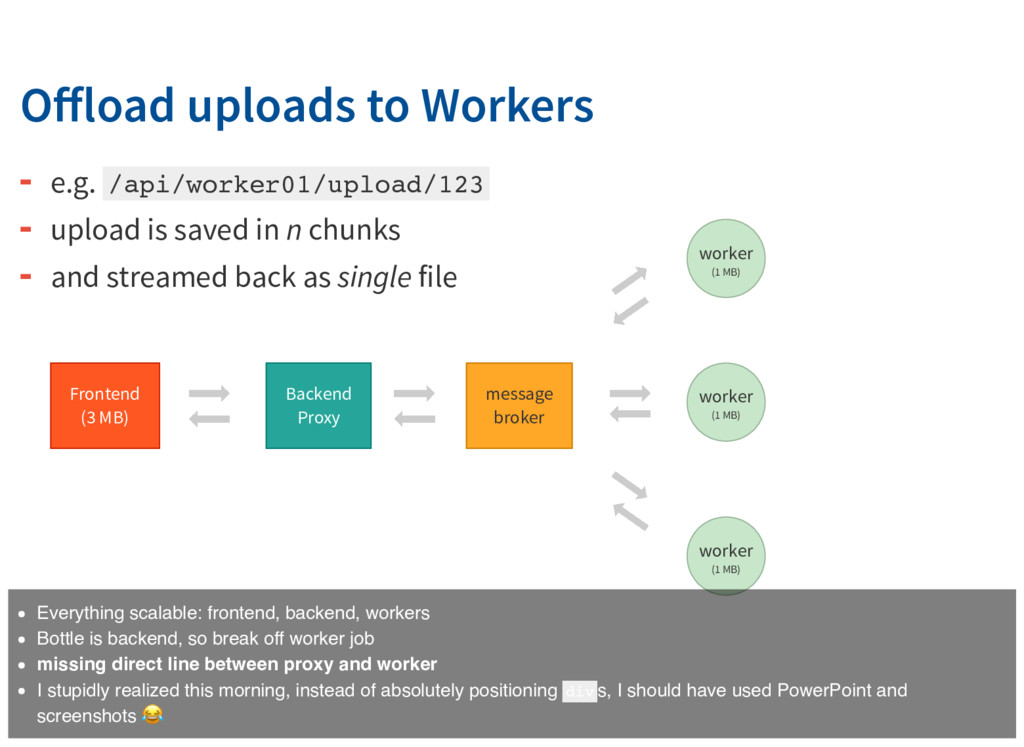 Offload uploads to Workers Frontend (3 MB) Backe...