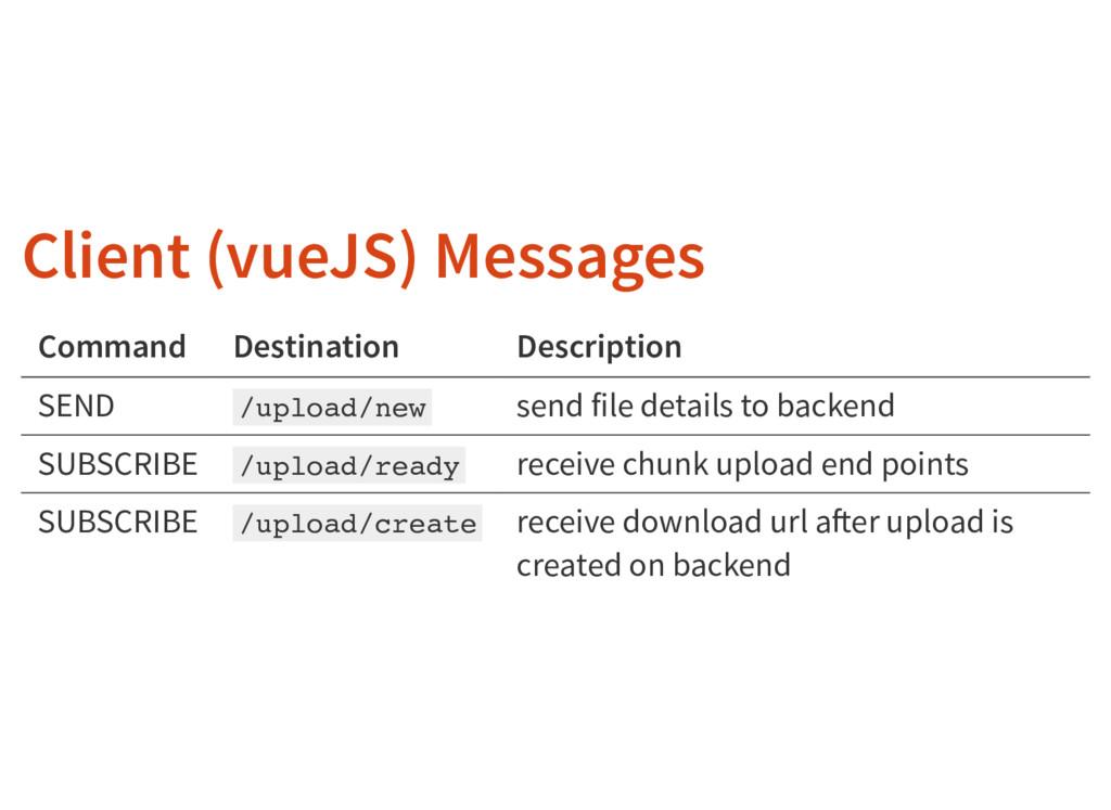 Client (vueJS) Messages Command Destination Des...
