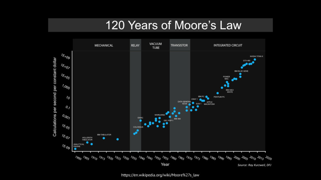 https://en.wikipedia.org/wiki/Moore%27s_law