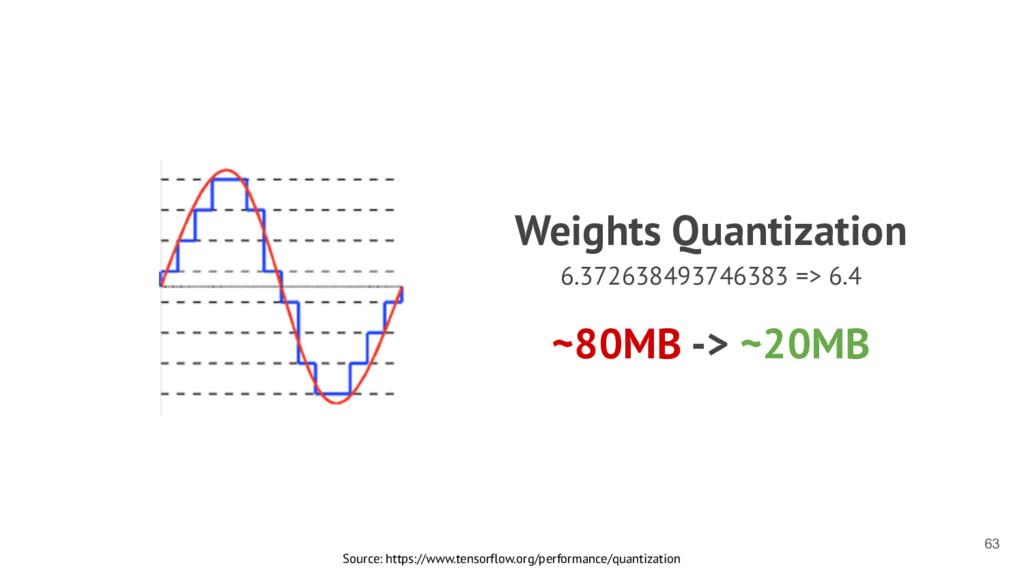 ~80MB -> ~20MB 63 Weights Quantization 6.372638...