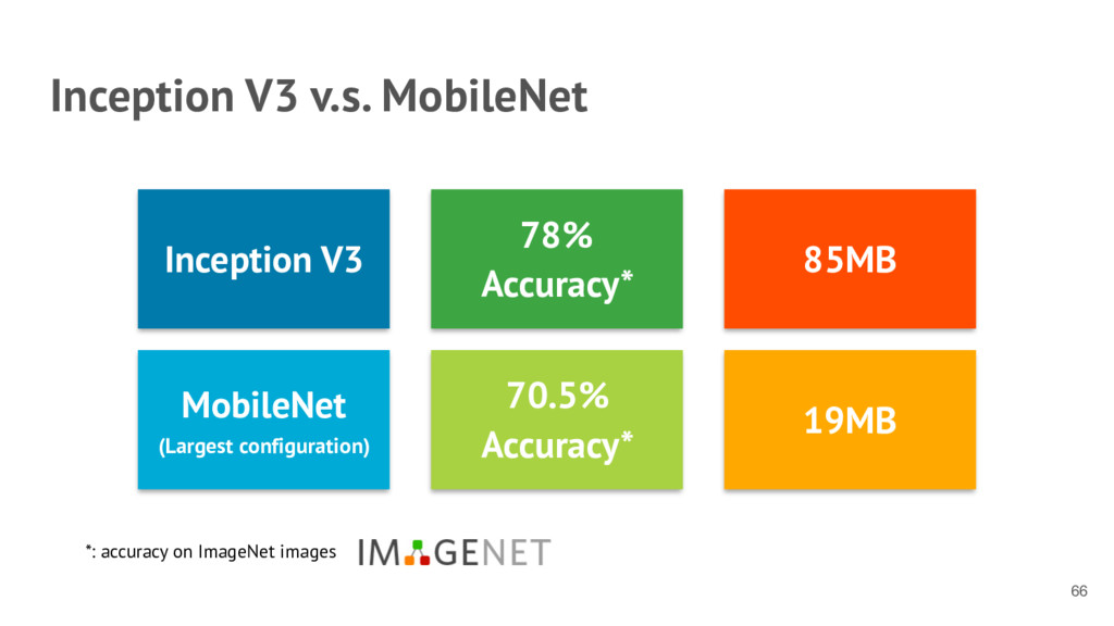 Inception V3 v.s. MobileNet 66 Inception V3 78%...