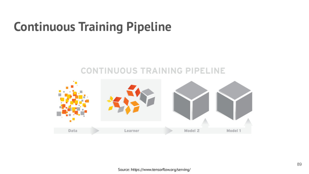 Continuous Training Pipeline 89 Source: https:/...