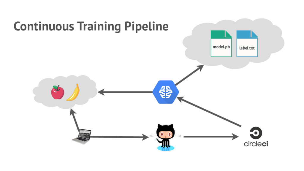 model.pb label.txt Continuous Training Pipeline