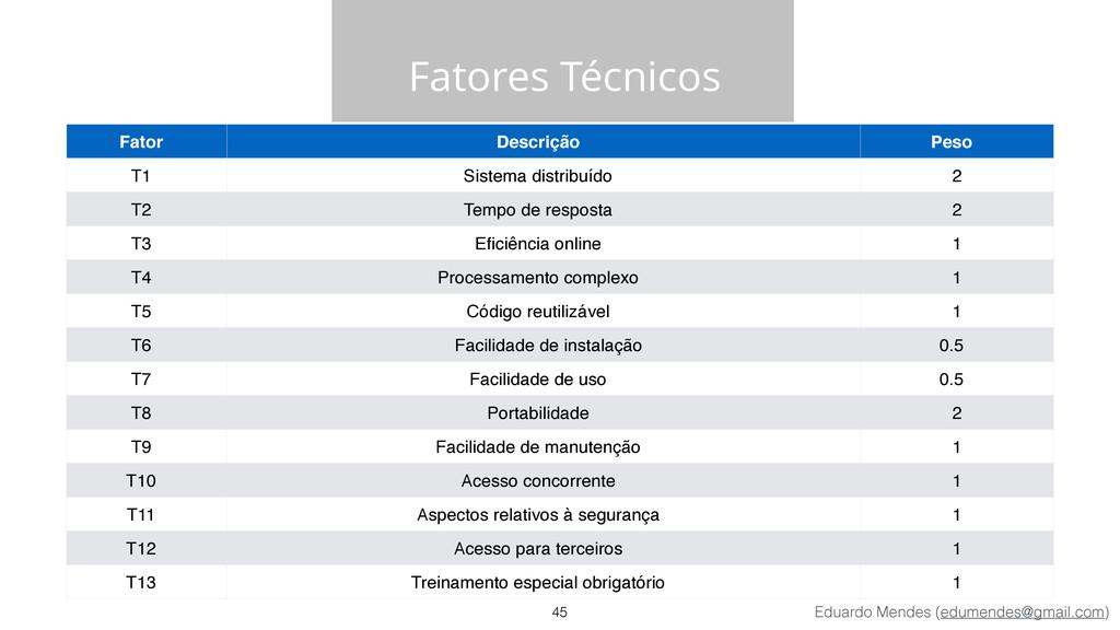 Eduardo Mendes (edumendes@gmail.com) Fatores Té...