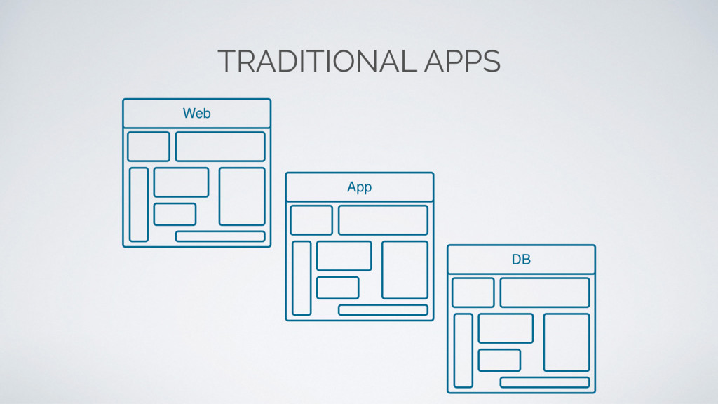 TRADITIONAL APPS App DB Web