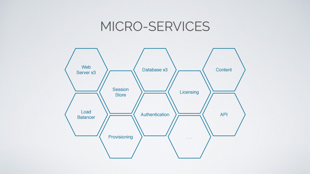 MICRO-SERVICES Web Server x3 Database x3 Load B...
