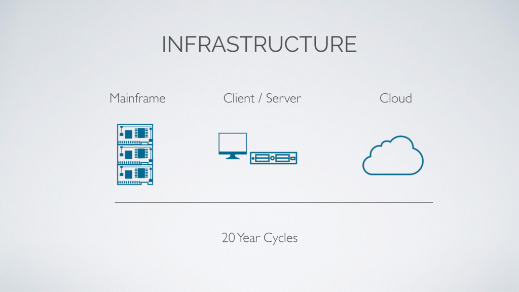 Cloud Mainframe Client / Server 20 Year Cycles ...
