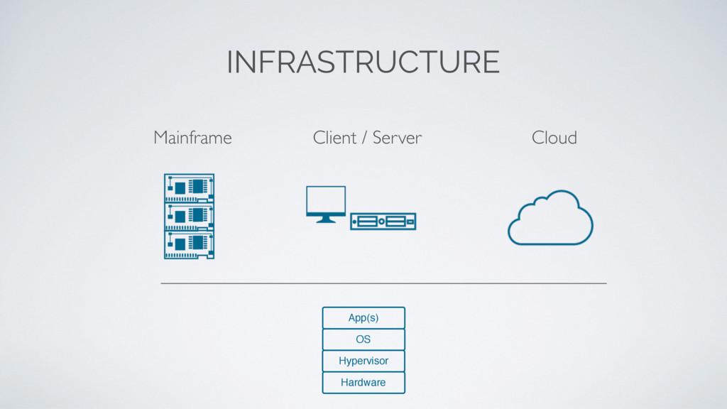 Mainframe Cloud Client / Server INFRASTRUCTURE ...