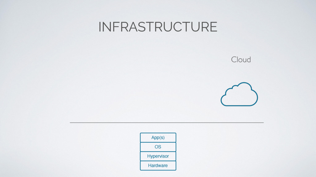 Cloud INFRASTRUCTURE Hardware Hypervisor OS App...