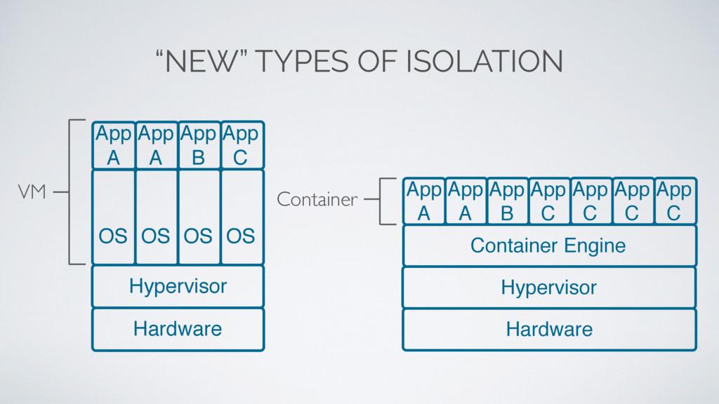"""""""NEW"""" TYPES OF ISOLATION Hardware Hypervisor OS..."""