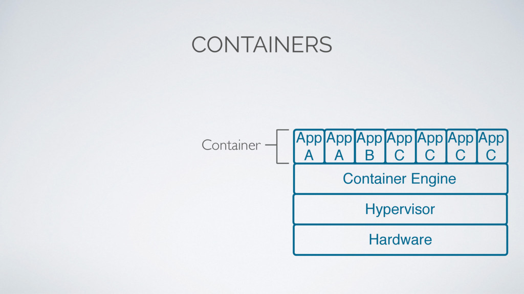 CONTAINERS Hardware Hypervisor App A App A App ...