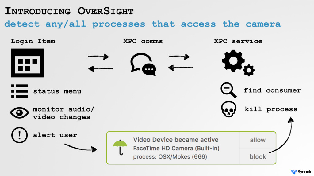 detect any/all processes that access the camera...