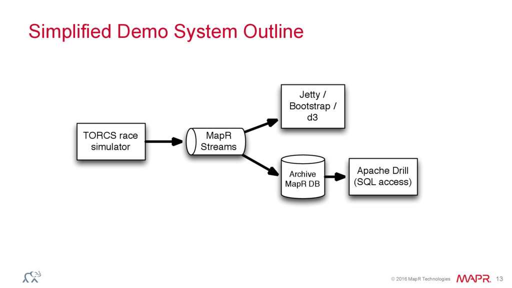 © 2016 MapR Technologies 13 Simplified Demo Sys...