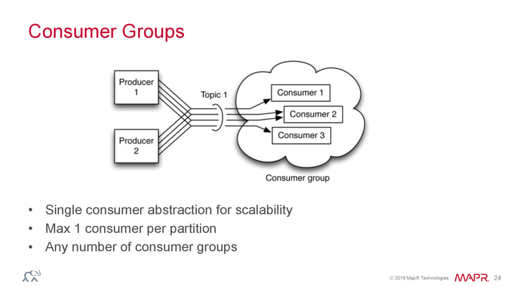 © 2016 MapR Technologies 24 Consumer Groups • S...