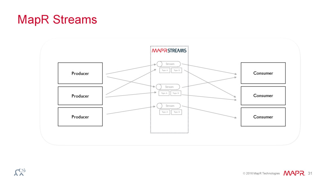 © 2016 MapR Technologies 31 MapR Streams Stream...