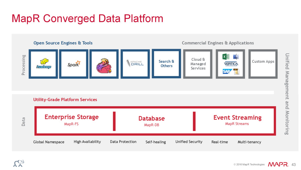 © 2016 MapR Technologies 43 MapR Converged Data...