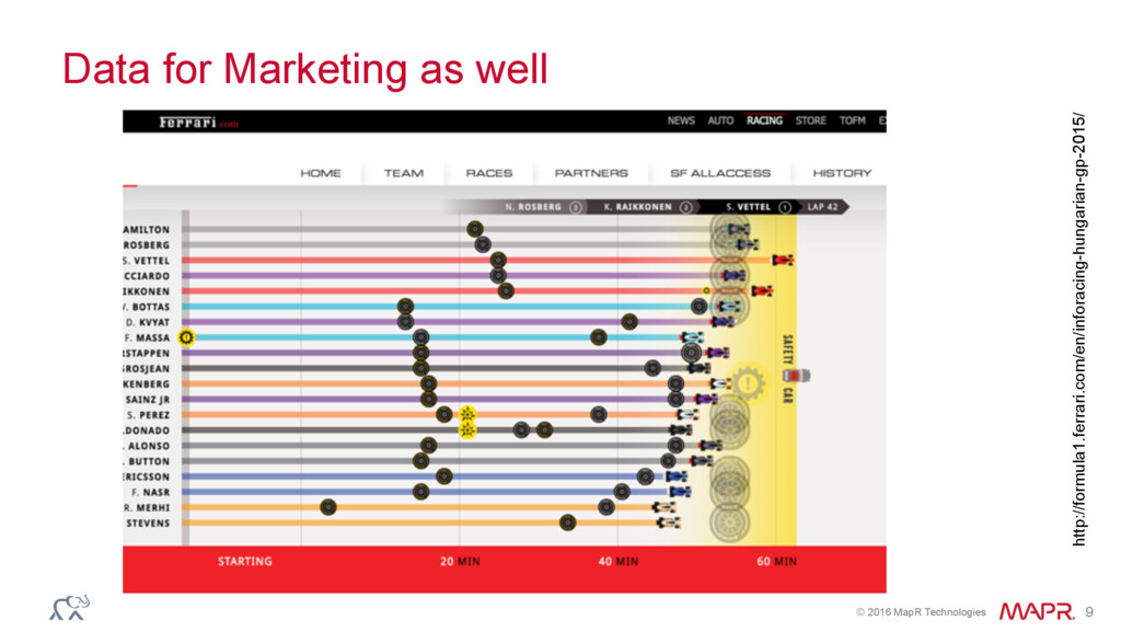 © 2016 MapR Technologies 9 Data for Marketing a...