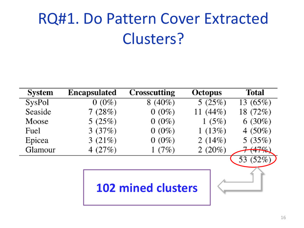 RQ#1. Do Pattern Cover Extracted Clusters? 102 ...
