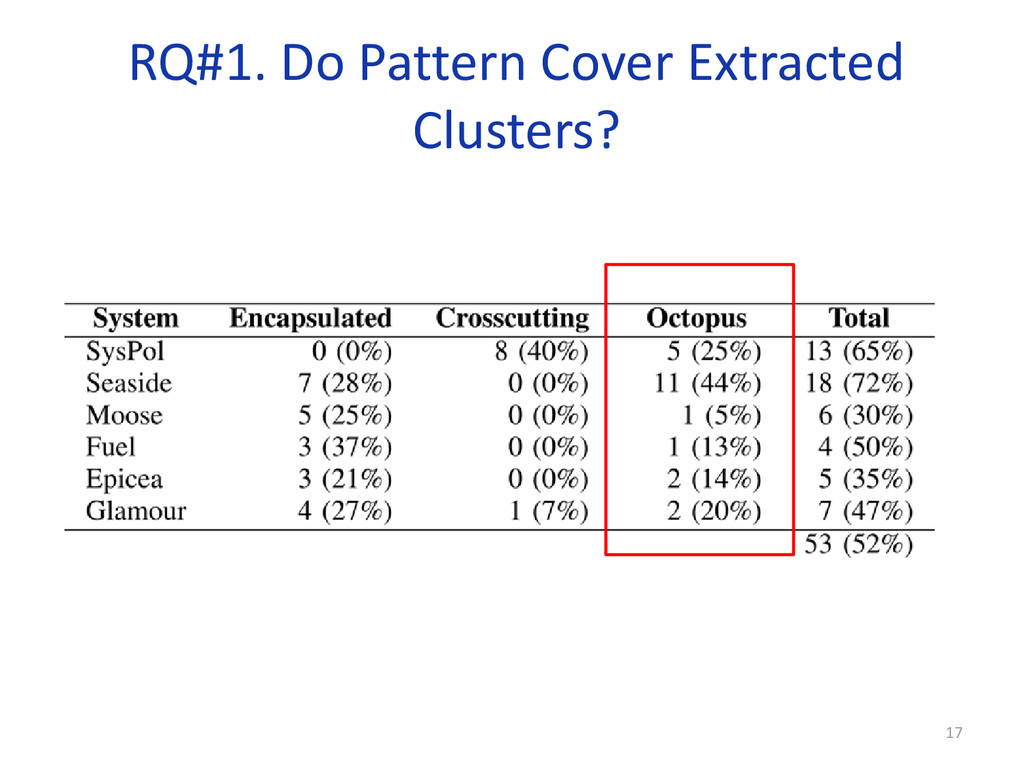 RQ#1. Do Pattern Cover Extracted Clusters? 17