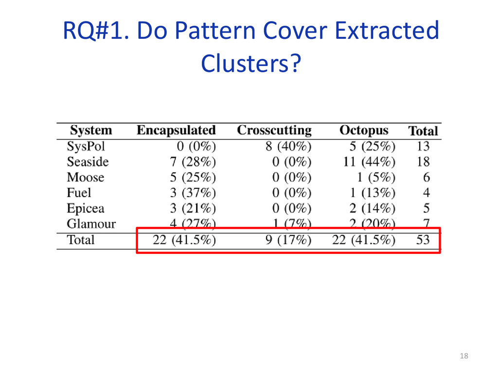 RQ#1. Do Pattern Cover Extracted Clusters? 18