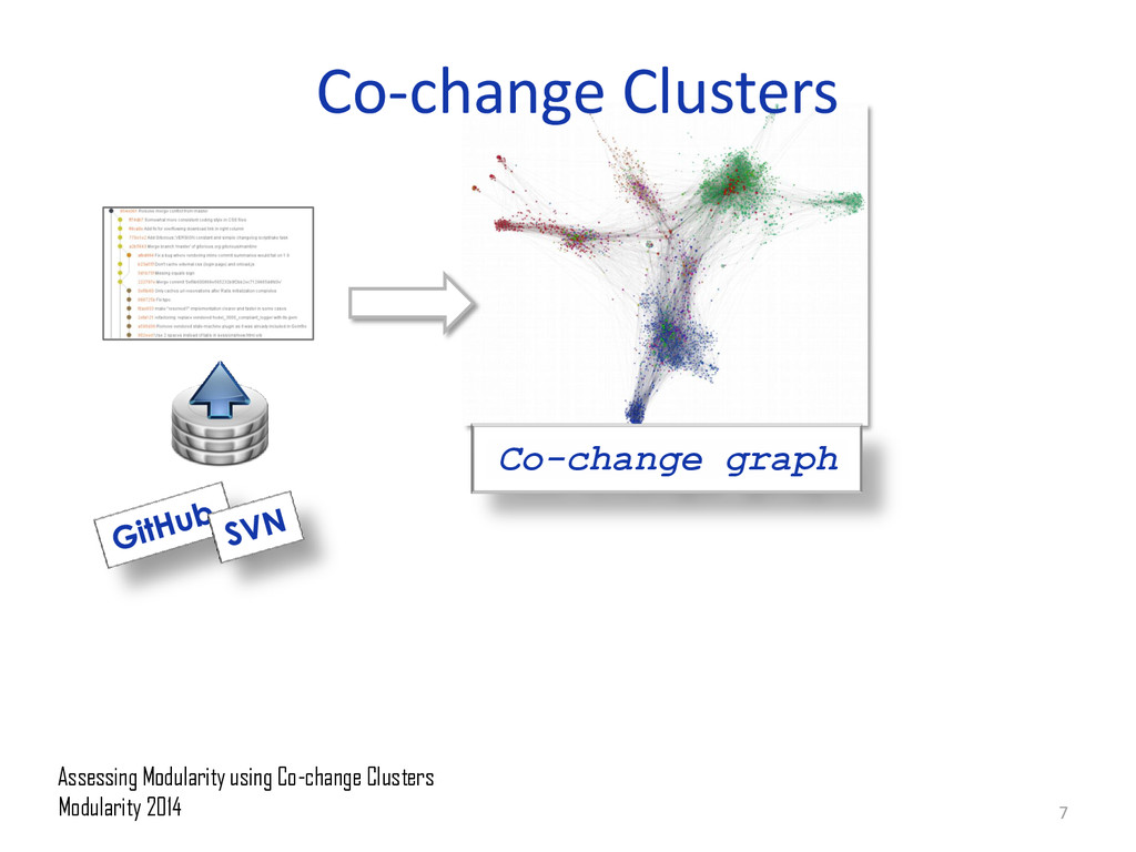 Co-change Clusters Co-change graph Assessing Mo...
