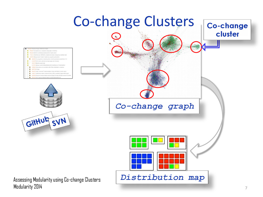 Co-change Clusters Co-change graph Co-change cl...