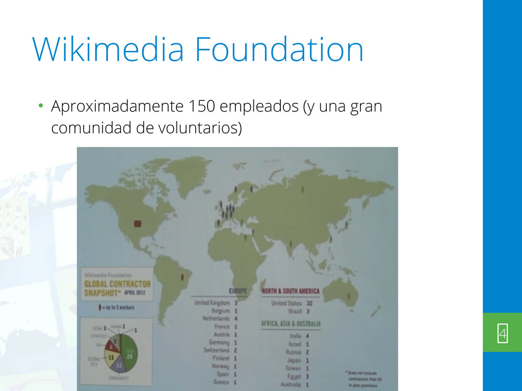 Wikimedia Foundation • Aproximadamente 150 empl...