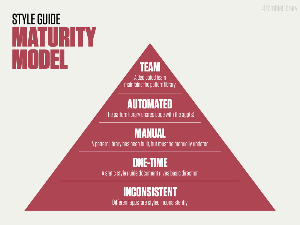 #ZombieLibrary STYLE GUIDE MATURITY MODEL INCON...