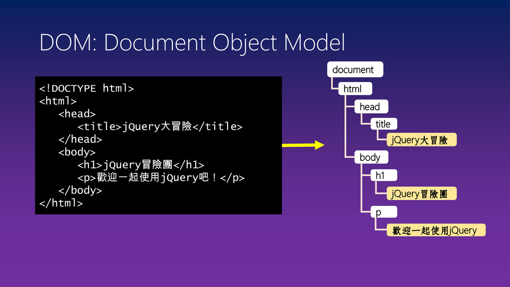 DOM: Document Object Model <!DOCTYPE html> <htm...