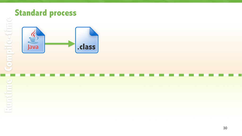 Standard process 30 Compile-time Runtime .class