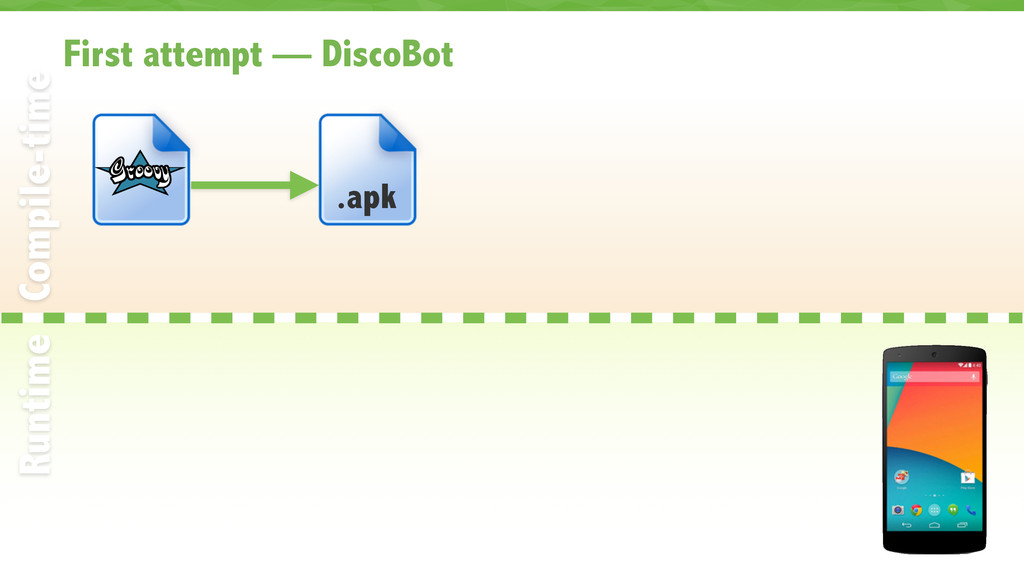 First attempt — DiscoBot 31 Compile-time Runtim...