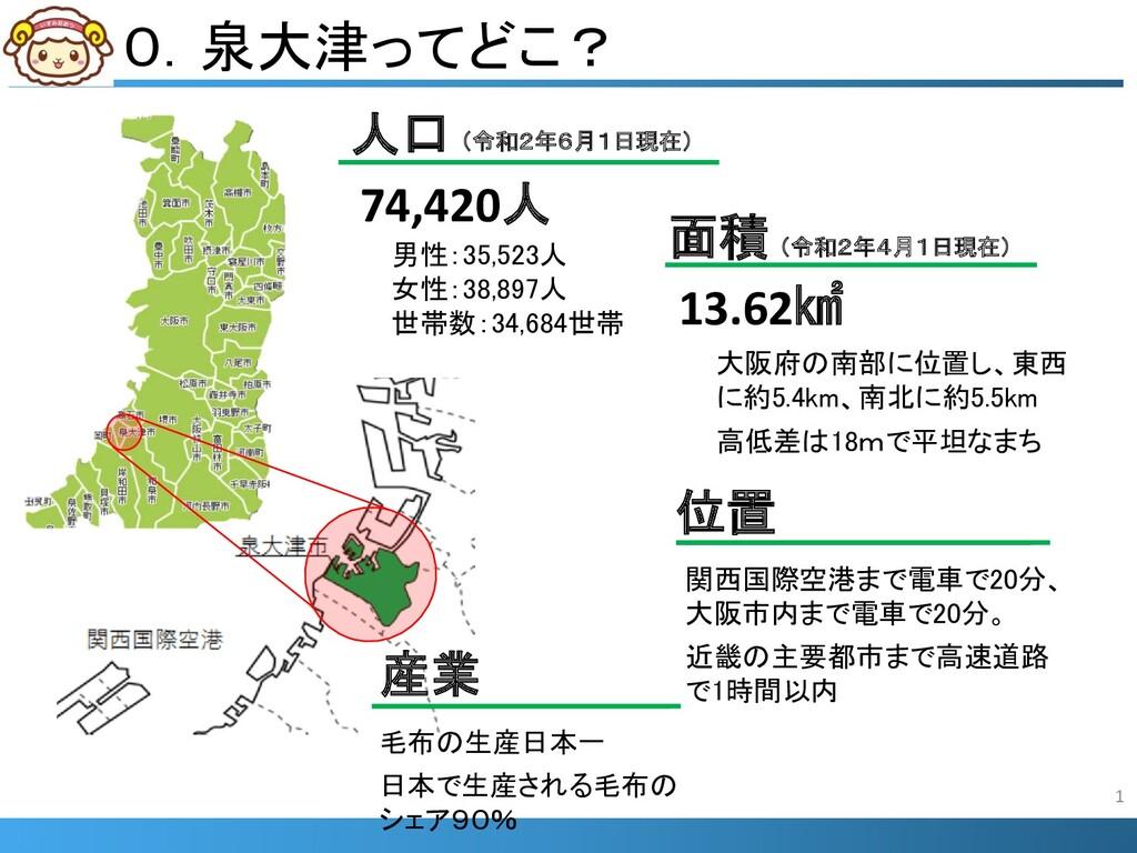 0.泉大津ってどこ? 人口 74,420人 男性:35,523人 女性:38,897人 世帯数...