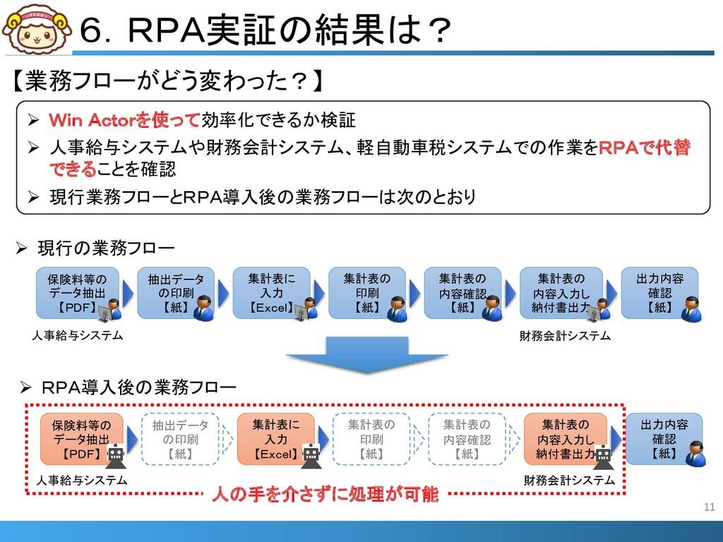 6.RPA実証の結果は?  Win Actorを使って効率化できるか検証  人事給与システ...