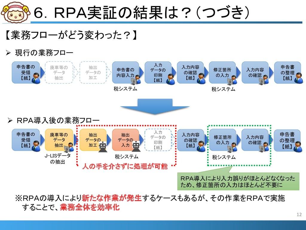 6.RPA実証の結果は?(つづき) 【業務フローがどう変わった?】 12  現行の業務フロー...