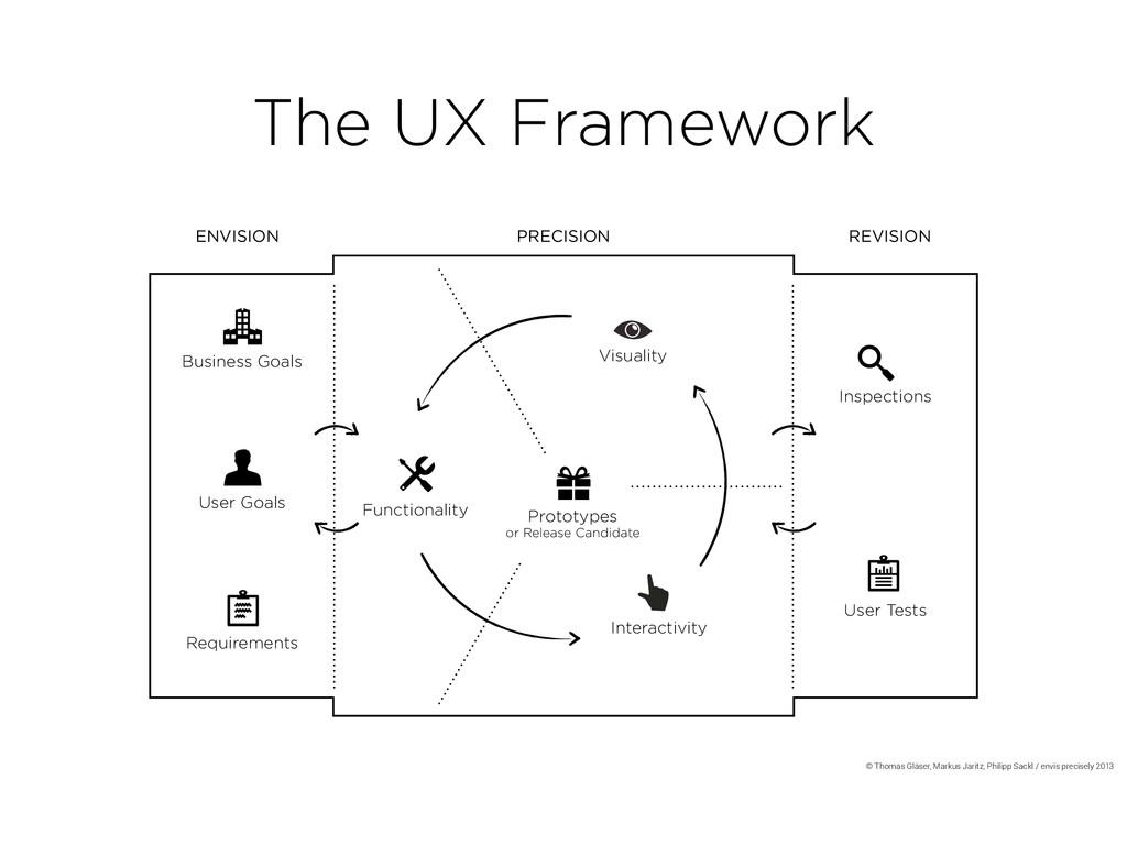 9 / 10 The UX Framework ENVISION PRECISION REVI...
