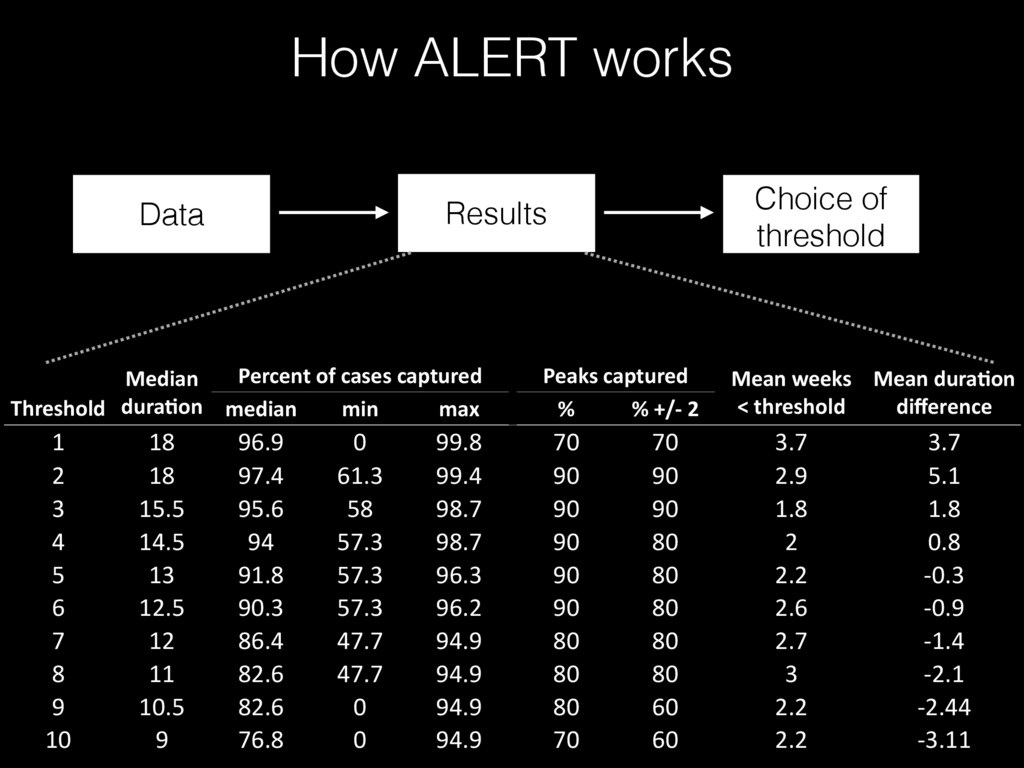 Data Results Choice of threshold How ALERT work...