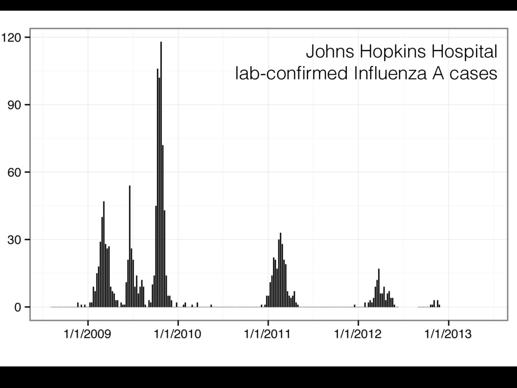Johns Hopkins Hospital lab-confirmed Influenza A ...
