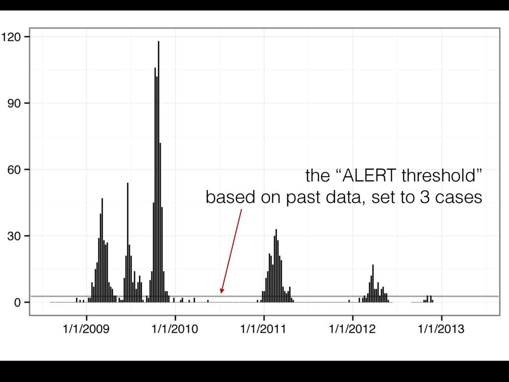 """the """"ALERT threshold"""" based on past data, set t..."""